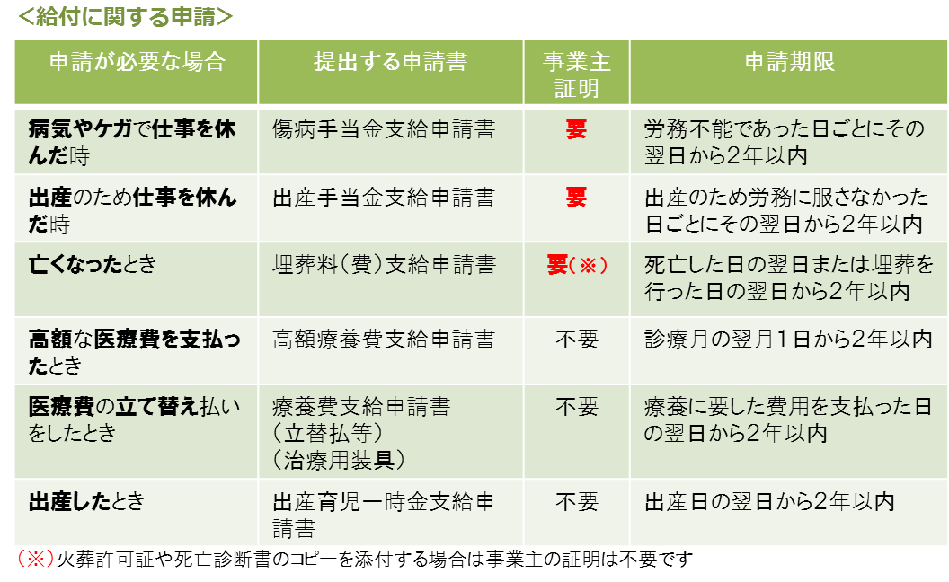 けんぽ 協会