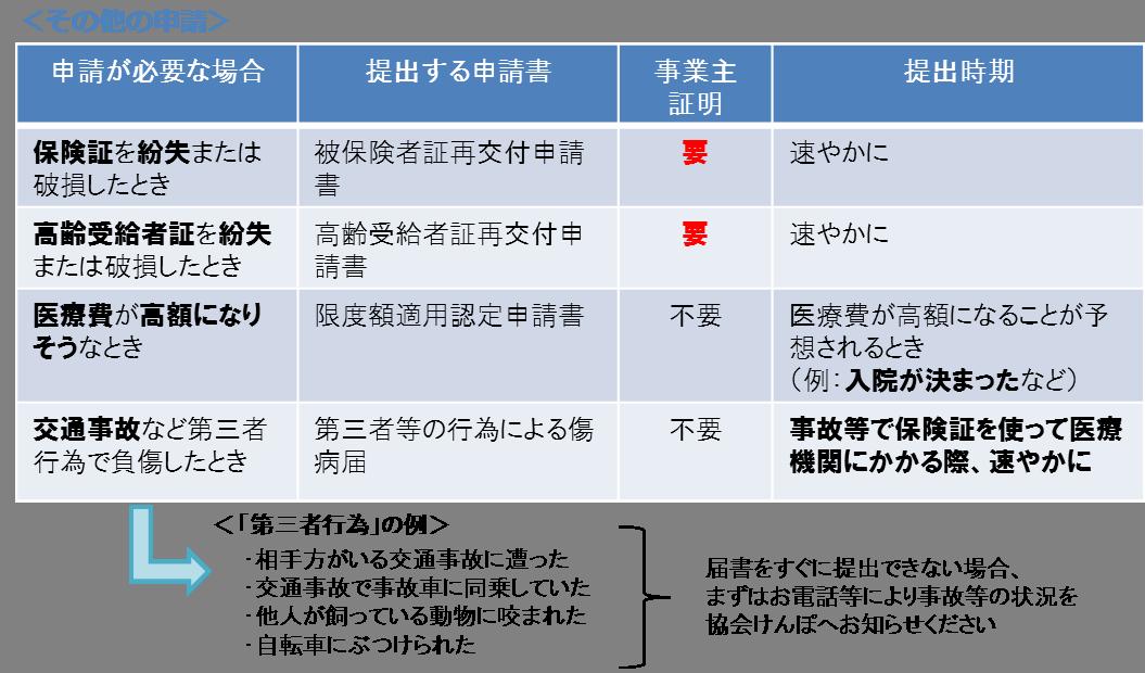 協会 けんぽ 保険 証 紛失