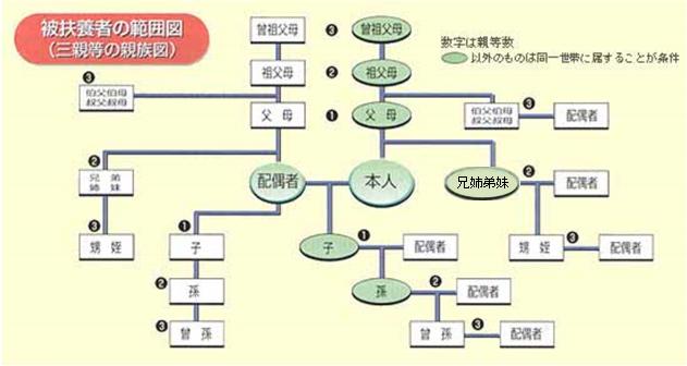 高齢受給者証について   都道府県支部   全国健康保 …
