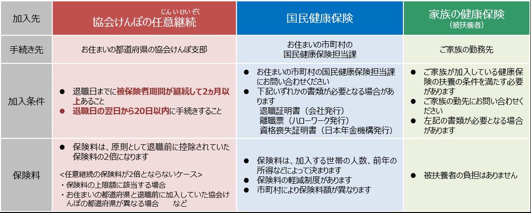 協会 けんぽ 任意 継続 手続き