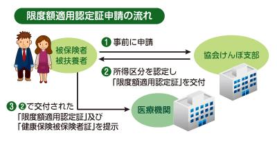 https://www.kyoukaikenpo.or.jp/~/media/Images/migration/g3/cat315/gendogaku2.jpg