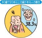 80歳で20本以上の歯がある人の割合