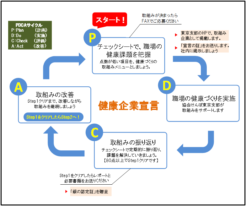 健康企業宣言」募集中! | 都道府県支部 | 全国健康保険協会