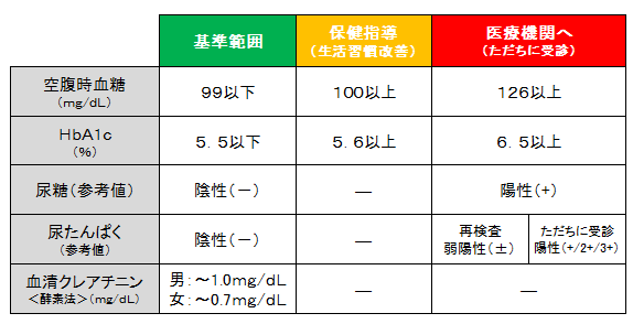 糖尿病について | 都道府県支部 | 全国健康保険協会